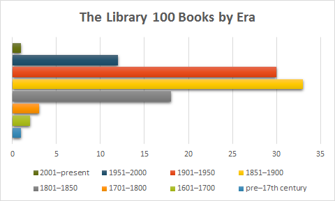 The Library 100 Books by Era.  2001–present: 1 1951–2000: 12 1901–1950: 30 1851–1900: 33 1801–1850: 18 1701–1800: 3 1601–1700: 2 pre–17th century: 1