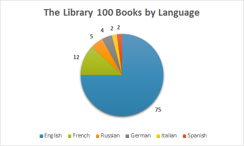 The Library 100 Books by Language  English: 75 French: 12 Russian: 5 German: 4 Italian: 2 Spanish: 2